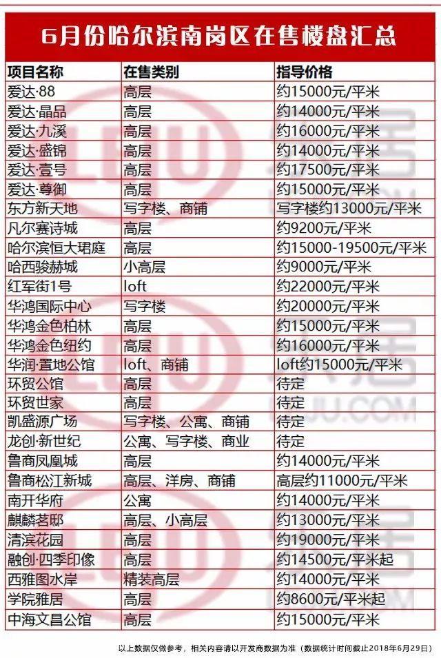 哈尔滨6月最新房价大全!各区在售房源全在这里