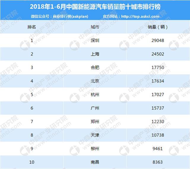 2018年上半年中国新能源汽车销量前十城市排行榜
