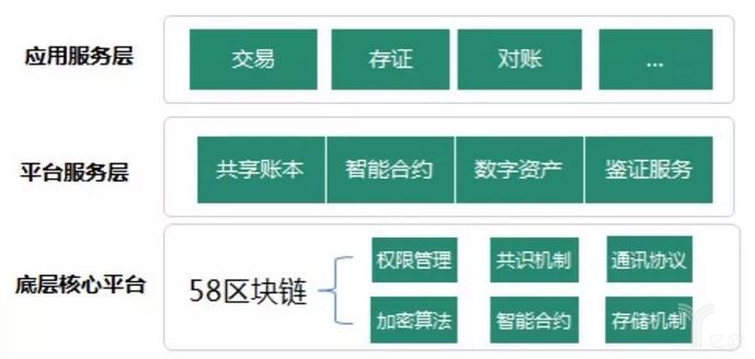 58集团发布BaaS平台:抢赛道or蹭热点?