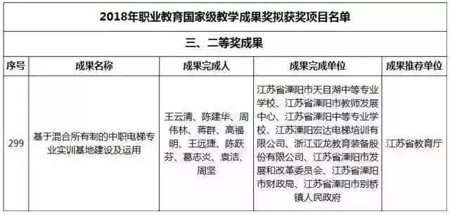 溧阳职教集团喜获国家级教学成果二等奖!