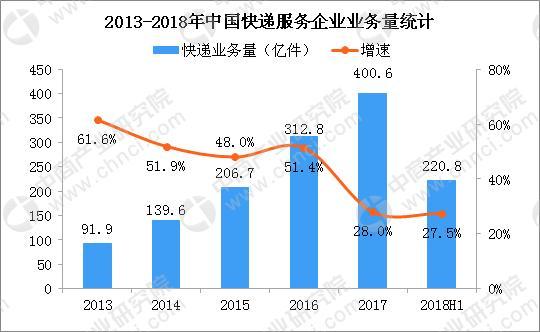 快递包裹减负 2018中国快递业务量及生活垃圾清运量数据分析