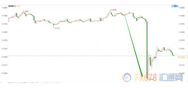 脱欧大限临近前景却再添诡谲,英镑暴跌90点