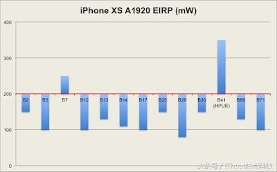 卖的更贵的iPhone Xs Max信号反而变差?遭大量用户投诉