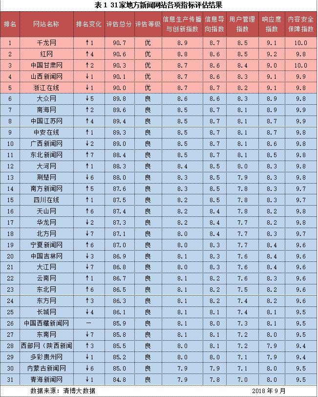 网站信息生态指数9月榜:红网综合排名全国第二 响应度第一