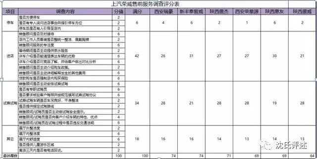 网红卸妆后什么样?西安荣威4S店服务水平证明,就是剐蹭现场!