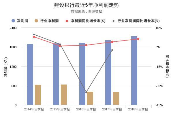 建设银行发布2018年三季报,净利润创上市以来新高