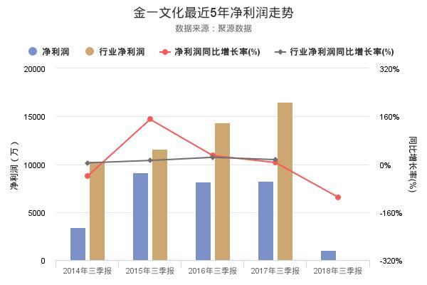 金一文化发布2018年三季报,净利润1053.1万