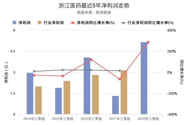 浙江医药发布2018年三季报,净利润创上市以来新高