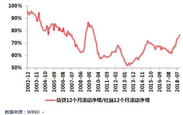 金融月评 社会融资离衰退性收敛趋势越来越近