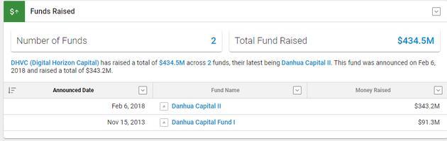 张首晟所创丹华资本曾募资超4亿美元 主投区块链项目
