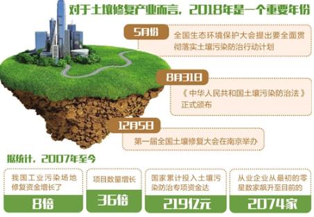 土壤修复受热捧 环保市场再升温