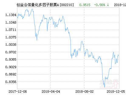 创金合信量化多因子股票A净值下跌1.62% 请保持关注