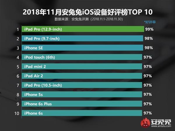 这款iPhone斩获安兔兔11月手机好评率第一名:再看也是情