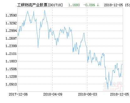工银瑞信物流产业股票净值下跌1.63% 请保持关注