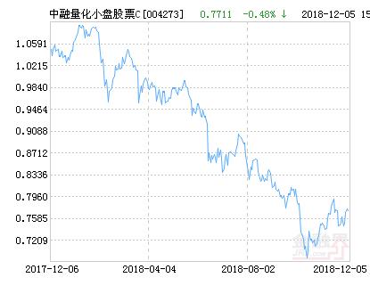 中融量化小盘股票C净值下跌1.65% 请保持关注