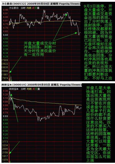 """股票有11种分时形态叫""""一买就涨一卖就跌"""",简单实用!"""