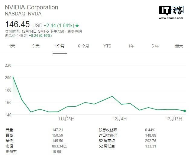 英伟达股价下跌:软银欲出售所持股票