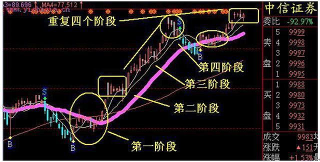 揭秘主升浪股票暴涨形态,经常买在股票最低点