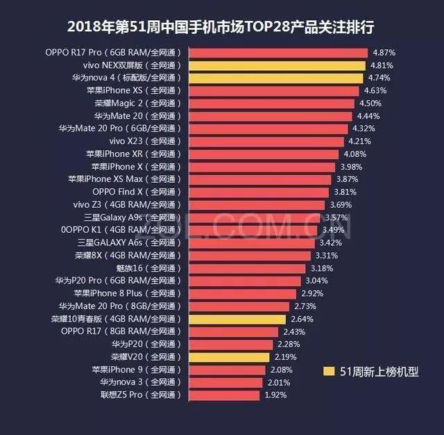 ZOL国内年末手机市场关注度排行:前三名国产包揽,小米未上榜