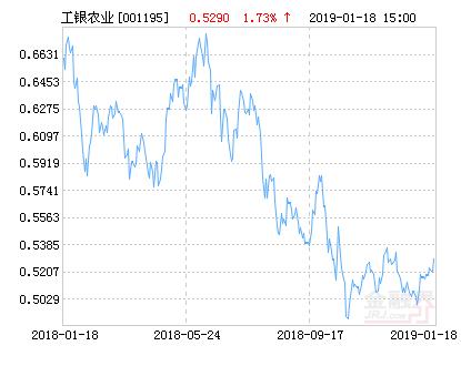 工银农业产业股票净值上涨1.73% 请保持关注
