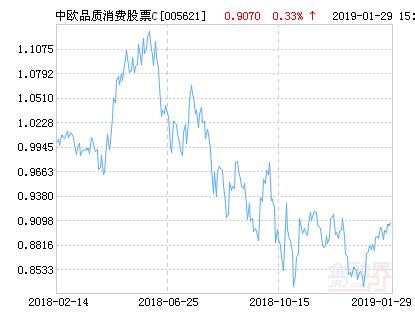中欧品质消费股票C净值下跌1.70% 请保持关注
