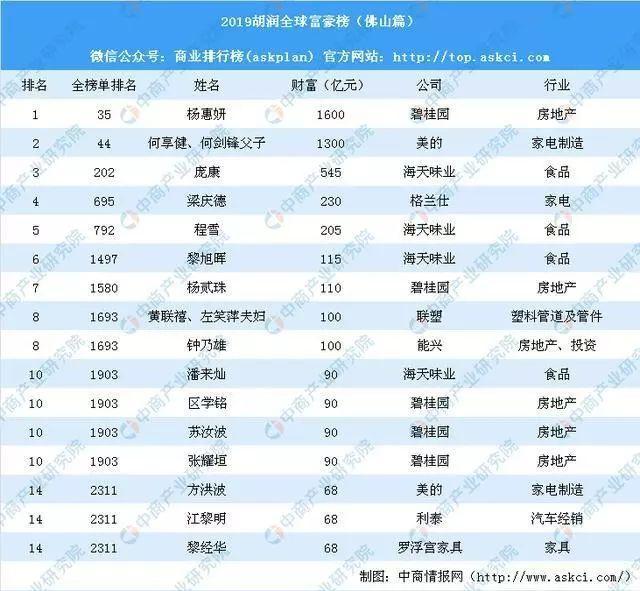 2019胡润全球富豪榜:佛山18人上榜!网友