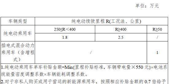 新能源补贴退坡:蔚来股价下跌,广汽比亚迪自掏腰包