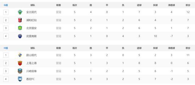 亚冠最新积分榜,鲁能锁定第一,恒大国安第3,三队末轮争第二