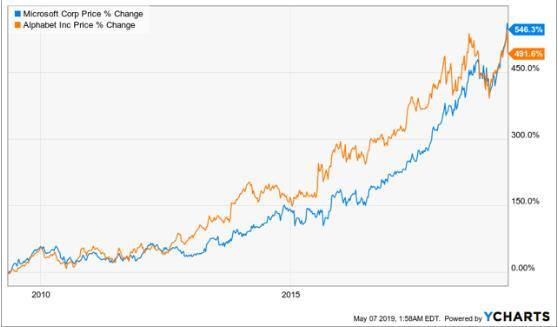 微软谷歌谁更胜一筹?分析师为投资者揭晓答案