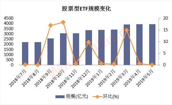 """股票型ETF""""吸金""""能力超强,行业价格战愈演愈烈"""