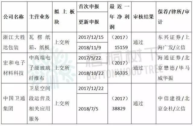 """台湾""""经营之神""""王永庆之子控制的企业IPO过会!"""
