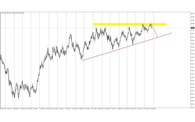 AvaTrade爱华外汇:黄金趁美元疲软小幅反弹, 今日英国、美国金融市场休市