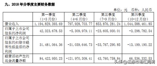 """「揭秘」来伊份净利润""""断崖式""""下滑背后:新增员工11人,涨薪超1亿!"""