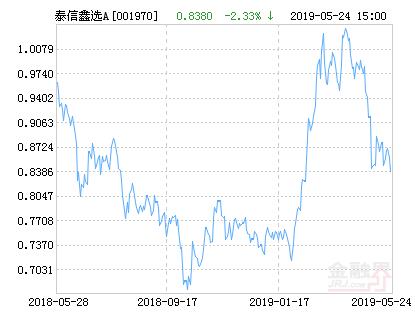 泰信鑫选灵活配置混合A基金最新净值涨幅达3.70%