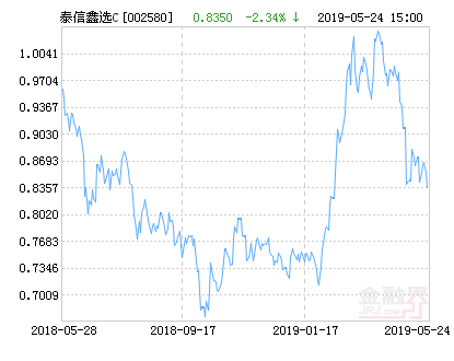 泰信鑫选灵活配置混合C基金最新净值涨幅达3.71%