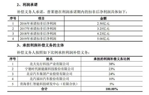 东方精工与普莱德陷业绩分歧 公司控制权亦存纠葛隐忧