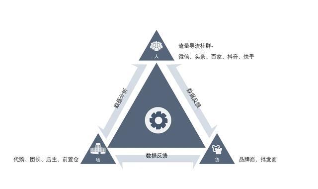 社交电商技术芯升级!一手先货源软硬件协同体系上线