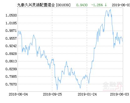 九泰久兴灵活配置混合基金最新净值跌幅达1.59%