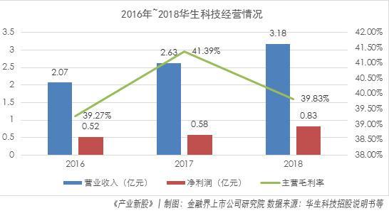 华生科技:新材料小型科技企业 市占率低但具一定稀缺性|产业新股