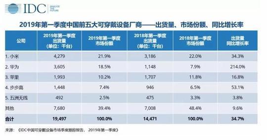 一季度中国可穿戴市场增长强劲,成人手表表现靓眼
