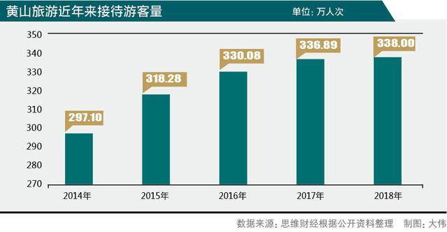 杭黄高铁开通后 黄山旅游增收不增利谋二次创业