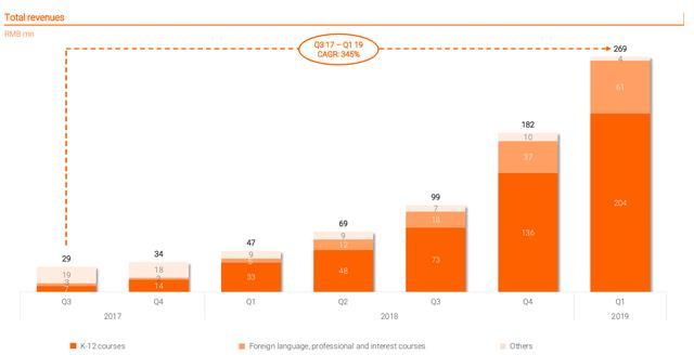 创业5年成功上市:跟谁学规模化盈利背后