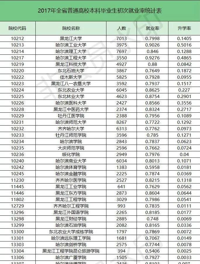 2017年黑龙江省高校就业率公布最高的是