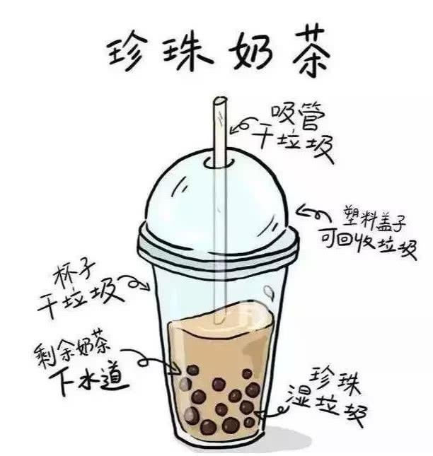 上海垃圾分类后,越来越多的人选择无餐具外卖