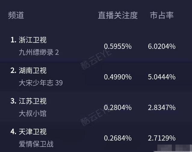 九州缥缈录:复播收视夺冠,观众直呼刘昊然演技吊打千玺《长安》