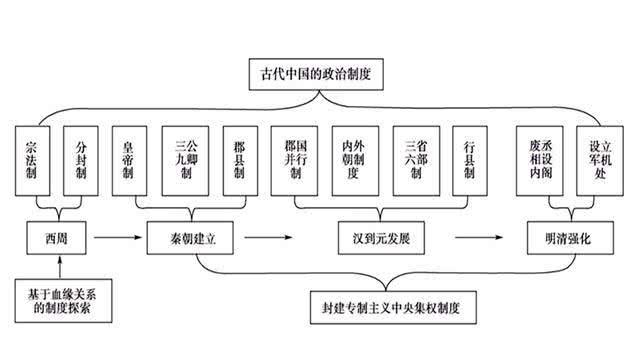 """清朝""""六部尚书""""中哪个部门最牛逼?他们相当于现在的哪个部门?"""