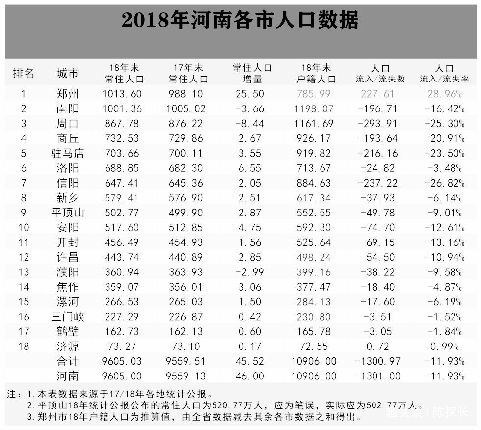 <b>河南年轻人生2胎最积极的7个城市,超过全国平均水平,是你家乡吗</b>