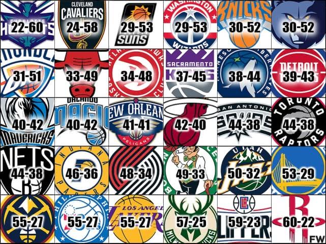 新赛季战绩预测,火箭豪取60胜变第一,勇士仅53胜无缘前五?