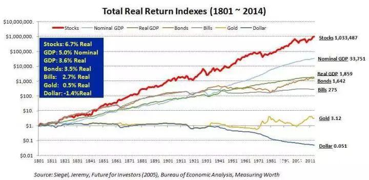 李录:从长期看哪些金融资产可以让财富持续有效、安全可靠地增长