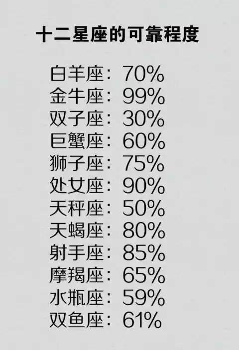 十二星座的可靠程度,金牛座的人最可靠,第五名是狮子座
